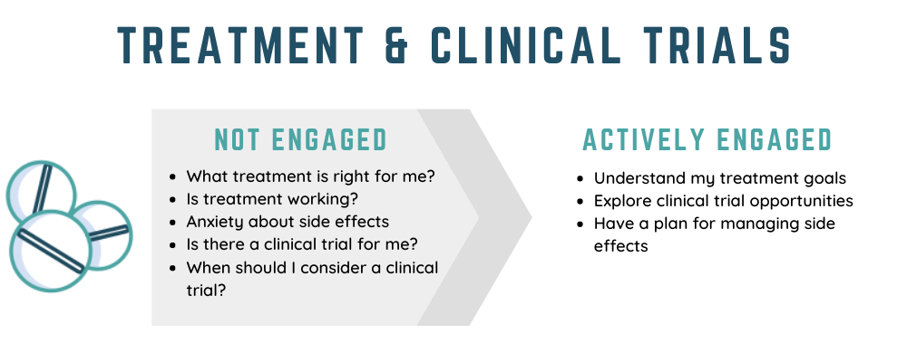 Treatment and Clinical Trials