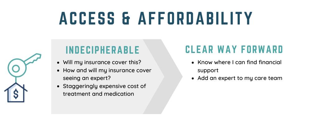 Access & Affordability