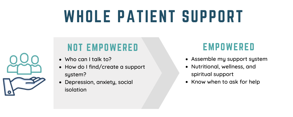 Whole Patient Support