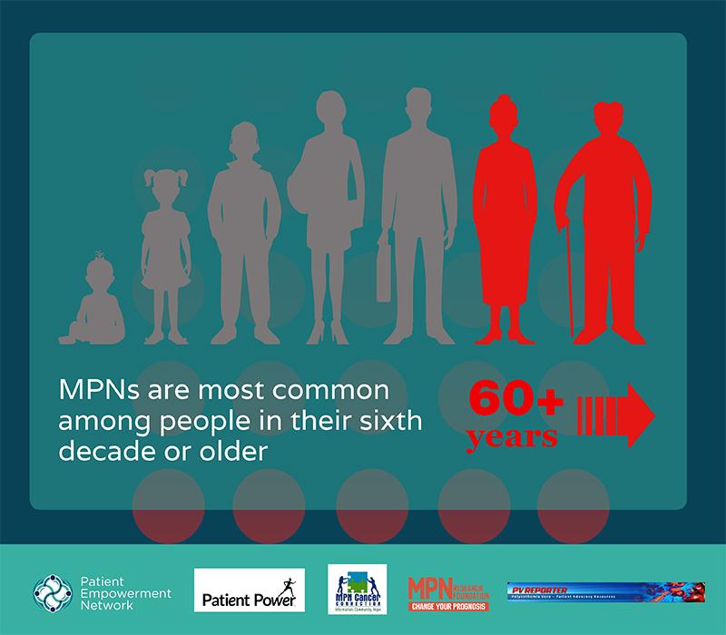 MPN Conference Coverage